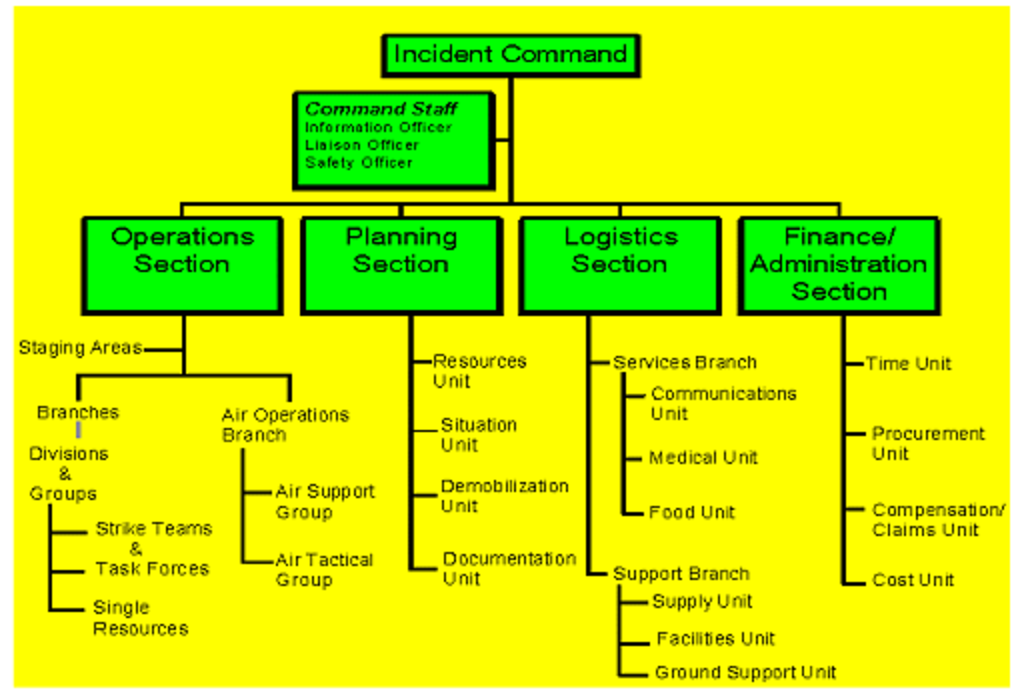 Incident Command Org chart